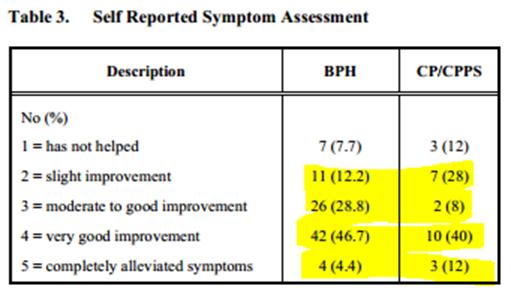 Prostate Massaging Study assessment